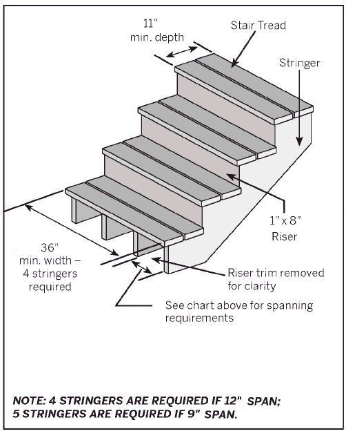 Image Result For Trex Stair Treads Deck Stairs In 2019