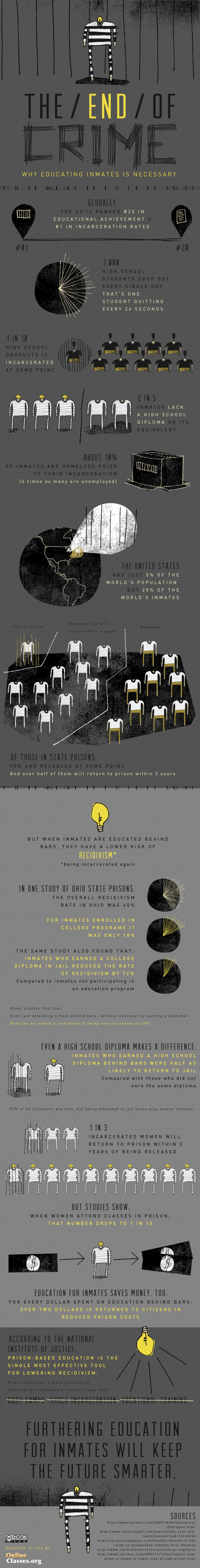 The End of Crime Infographic  http://www.forgetthebox.net/mag/infographic-the-end-of-crime.php#