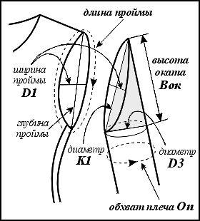 Секреты шитья от профессиональных портних - 2