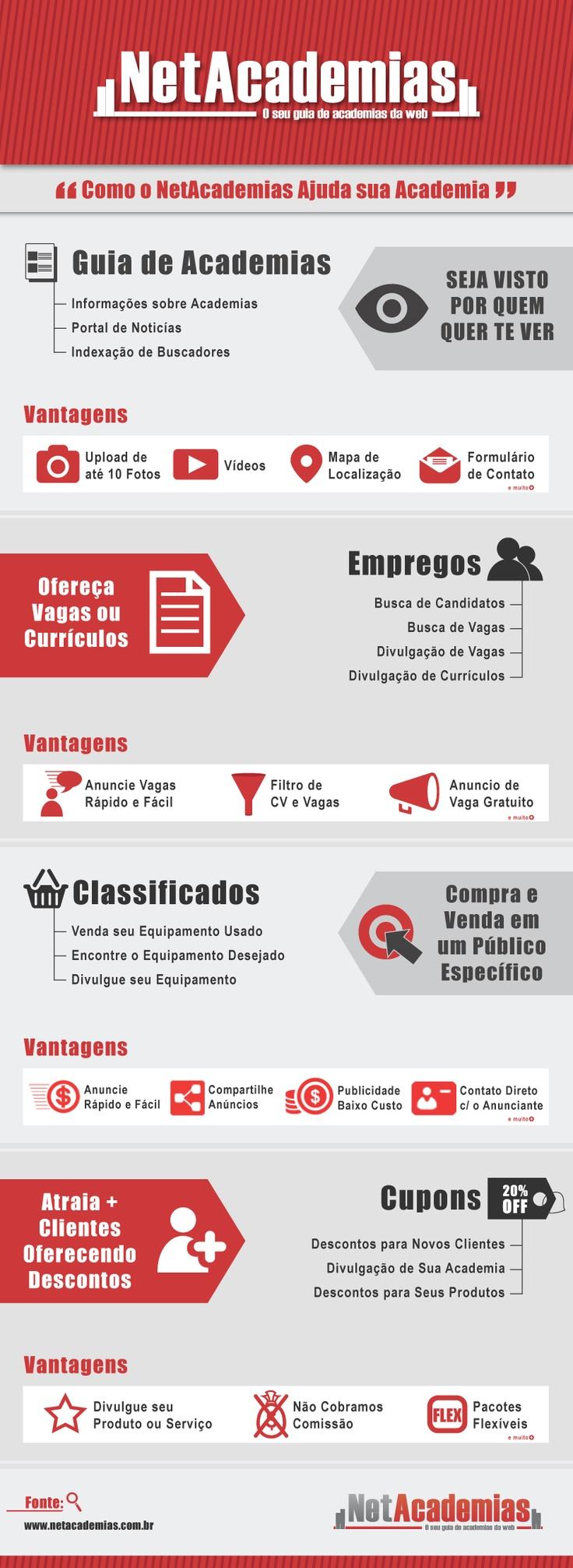 Infográfico - Net Academias  www.netacademias.com.br/