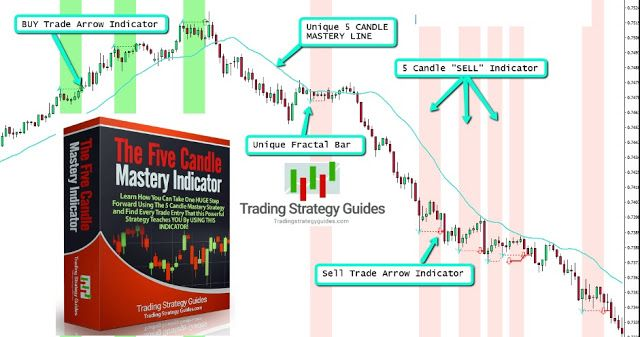 Five Candle Mastery Mt4 Indicator Download Free Mastery Forex