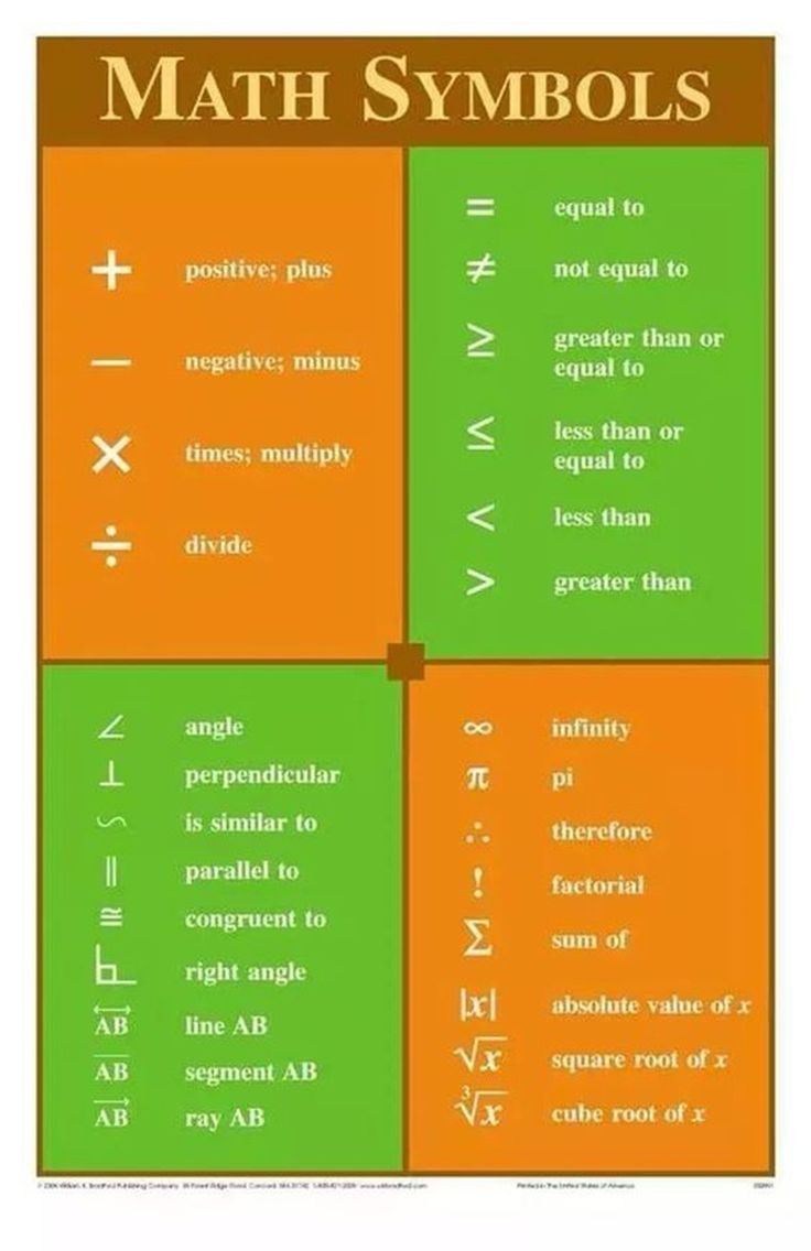 List of Symbols, Numbers & Letters in English