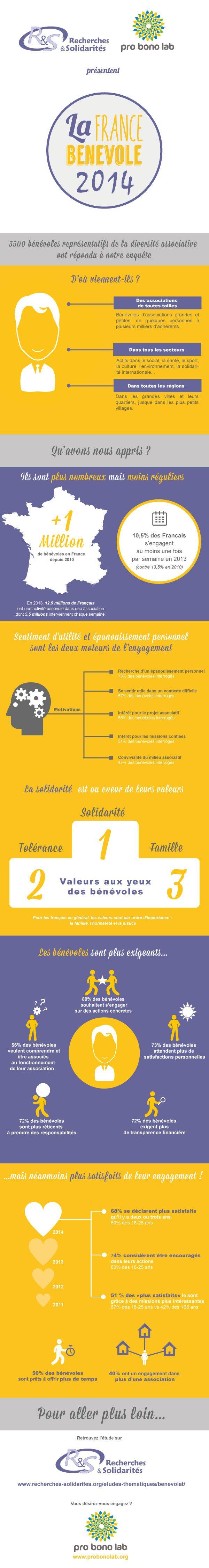 """Etude """"la France bénévole 2014"""" - chiffres clés. par Recherches & Solidarités, Prono Bono Lab"""