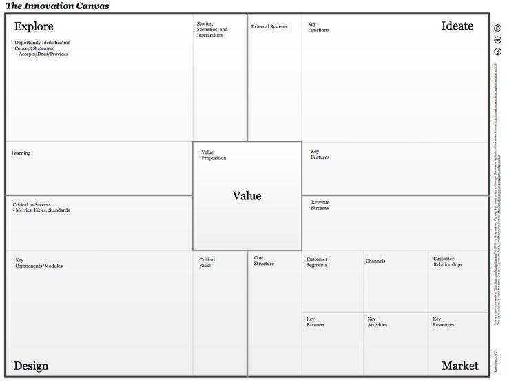 The Innovation Canvas http://www.rose-hulman.edu/media/882769/blank_innovation_canvas_a3v1.pdf?utm_content=bufferda6ea&utm_medium=social&utm_source=pinterest.com&utm_campaign=buffer