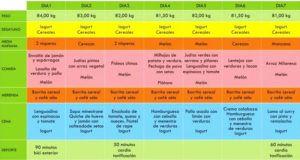 El pepino posee alto contenido en vitaminas A, B, C, E y es rico en minerales, sus propiedades son magnificas para ser incluidos en nuestra dieta diaria. Por su valor nutritivo te recomendamos esta dieta para personas sanas. Que no tengan algún problema de hipotiroidismo entre otros ya que es muy estricta pero de corta …