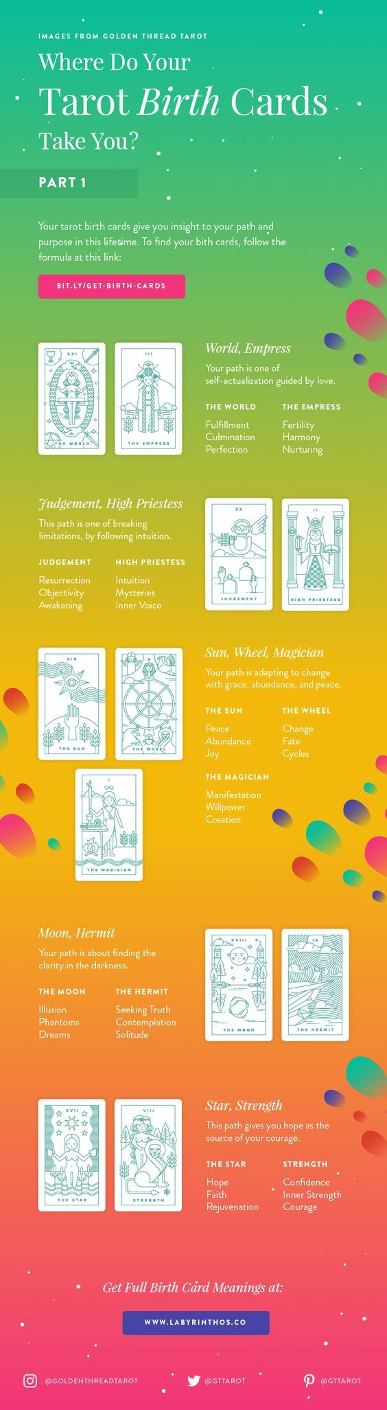 Easy infographic guide on How to Calculate Your Tarot Birth Card, Plus Short Birth Card Meanings