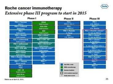 Genentech's PD-L1 breakthrough star 'atezo' positioned to vault ahead on cancer