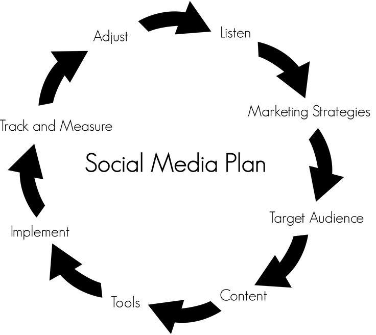 Hakuna matata... it's the circle, the circle of #social #engagement.