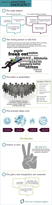 Anatomy of an advertising emergency