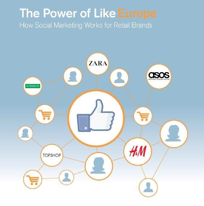 Punta sull'Europa il terzo rapporto della serie The Power of Like nato dalla collaborazione tra comScore e Facebook.