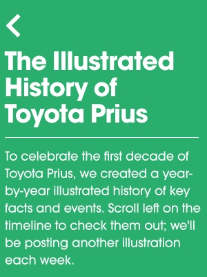 Beautifully describes the timeline of Toyota Prius Projects