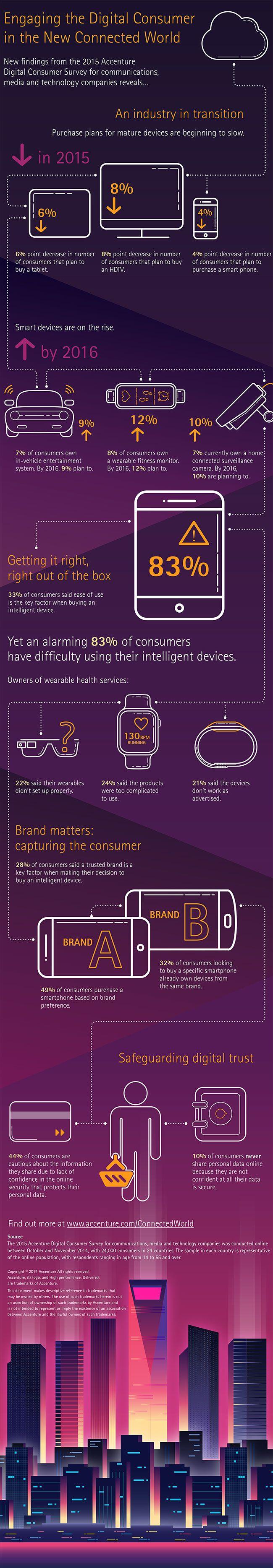 Accenture Digital Consumer Survey 2015—Infographic