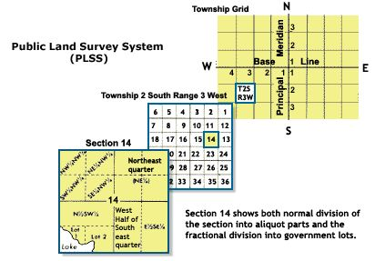 Systemic numbering in the Public Land Survey System - Township (United States) - Wikipedia, the free encyclopedia