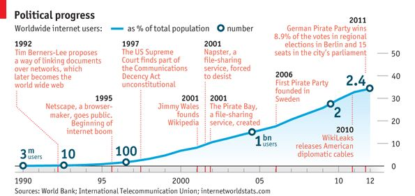 """The internet is nothing if not an exercise in interconnection"""", conform The Economist. Ma rog, se pot spune mai multe."""