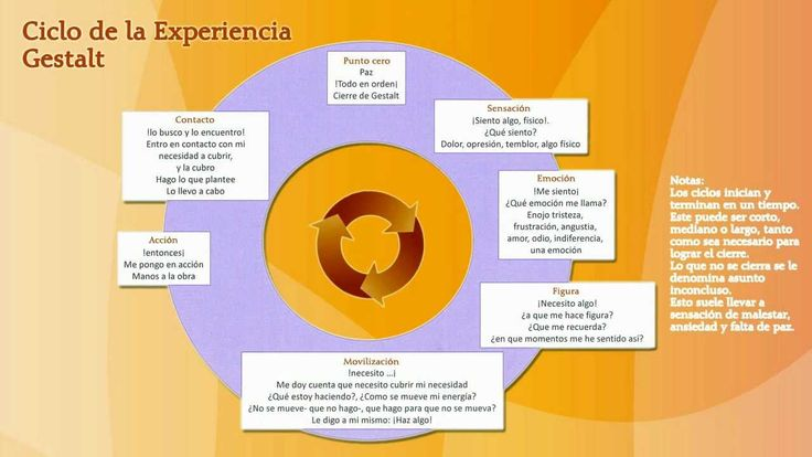 Los principios de la terapia Gestalt