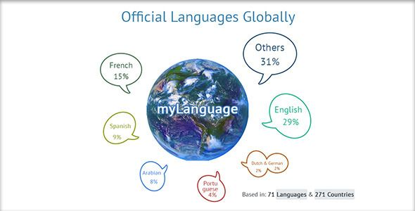 myLanguage   http://codecanyon.net/item/mylanguage/7046487?ref=damiamio       myLanguage is a you translate php class. When a visitor arrives at your website the language class will pick the official language of the visitor country based on their real IP and will load the website according to that language, if the language class can't find a translation of the official language of that country it will load a configured default language. Today`s website use this approach. The automatic…