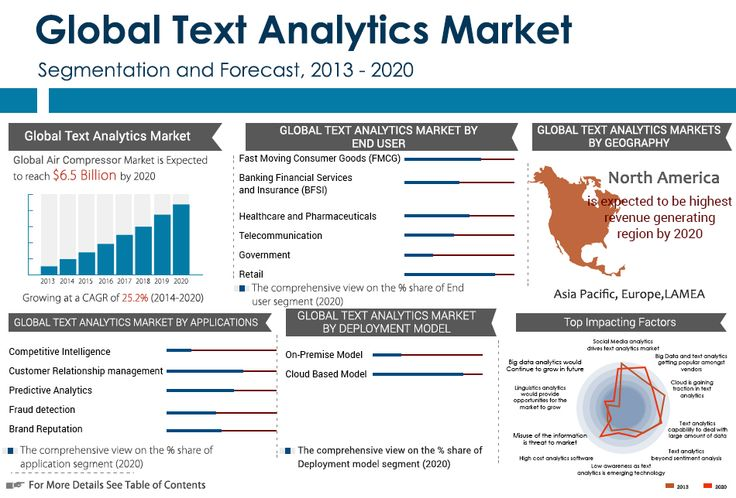 Text analytics is an emerging technology that is popular amongst various industries such as FMCG, BFSI, Telecom, Healthcare, etc. Text analytics software equip the companies to understand their customers better, and help them determine customers' demands, purchasing patterns, etc., by analyzing the data generated from various sources.