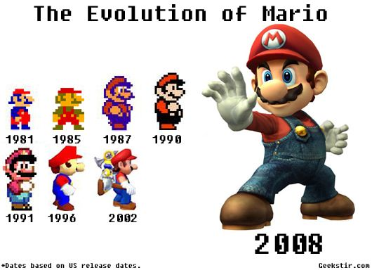 you rememeber playing mario as a kid well here's how this italian plumber has changed over the years