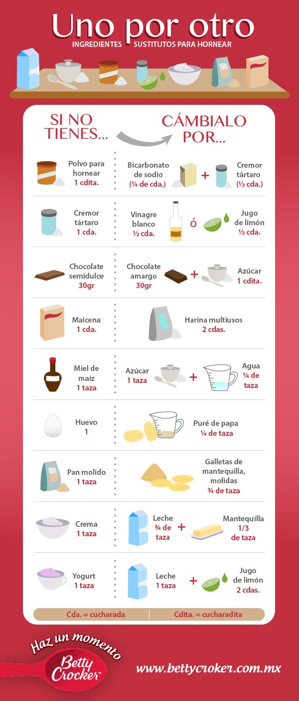 Tabla Ingredientes Substitutos