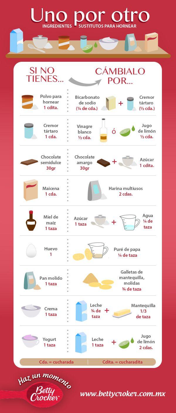 Tabla Ingredientes Substitutos …
