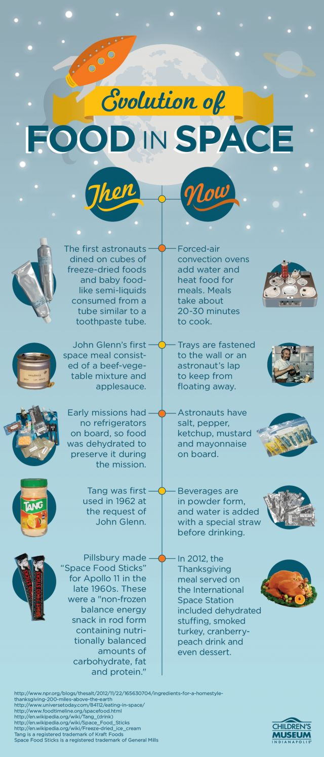 Evolution of Food in Space   What do astronauts eat up there? In reality, it's changed a lot over the years!