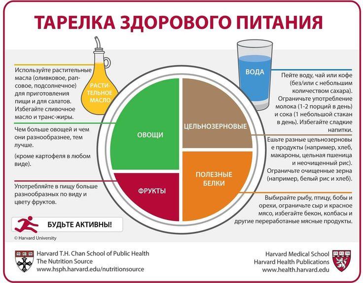 Таким должно быть правильное и здоровое питание! 🍏🔖💓  ---------------------------------------- • Овощи и фрукты должны составлять основную часть Вашего приёма пищи – ½ тарелки.  Обеспечьте разнообразие цвета и вида Вашей пищи и помните, что картофель не считается овощем по Тарелке Здорового Питания из-за негативного воздействия на уровень сахара в крови.  • Отдайте предпочтение цельнозерновым – ¼ тарелки.  Цельные и неочищенные зерновые –цельная пшеница, ячмень, зерна пшеницы, киноа…