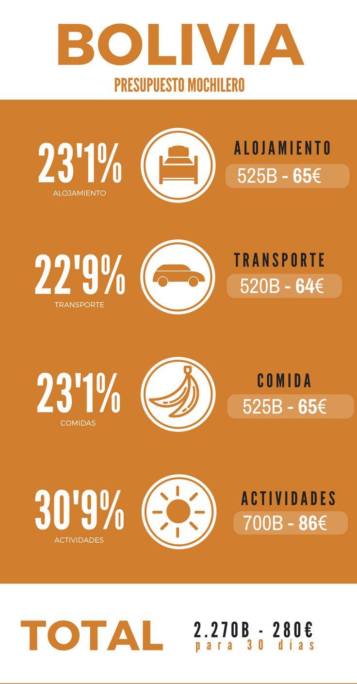 Presupuesto mochilero para viajar a Bolivia