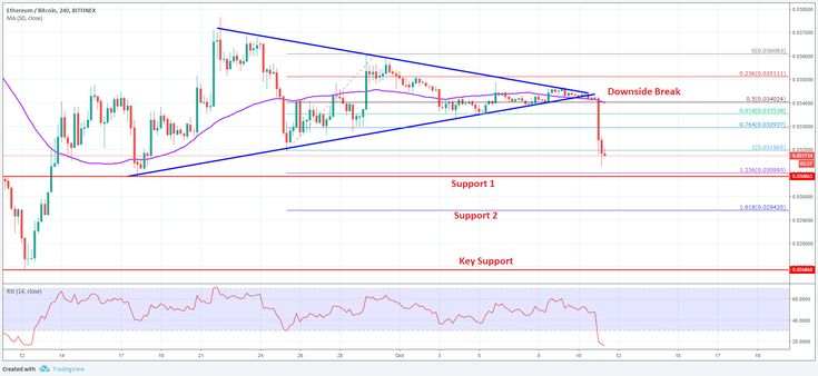 Eth Btc Analysis Ethereum Price Could Dive To 0 0295 Vs Bitcoin Analysis Bitcoin Price Chart