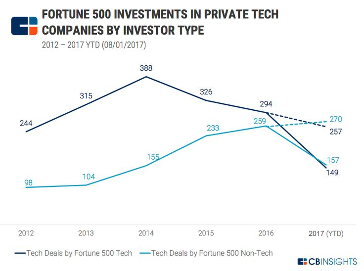 Tech investments by non-tech corporations are on pace to surpass that of tech corporations for the first time. 51% of Fortune 500 investments into private tech companies have come from non-tech corporations in 2017 YTD, up from 29% in 2014.