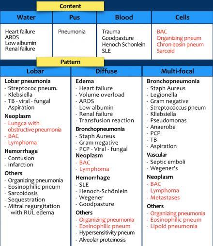 Ddx consolidações. Doenças crónicas a vermelho