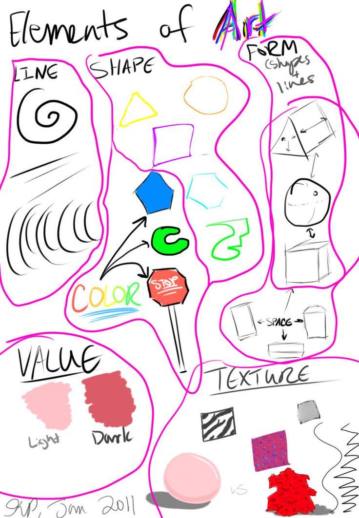 Elementos del dibujo