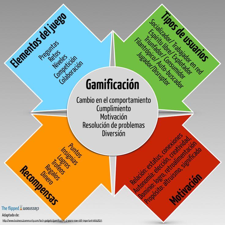Conceptos fundamentales de la gamificación. -Incluye además un resumen en el que se establece una correlación entre la Flipped Classroom, la taxonomía de Bloom y la gamificación.