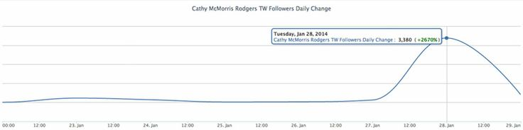 awesome Rep. Cathy McMorris Rodgers Gets Big State of the Union Twitter Bump