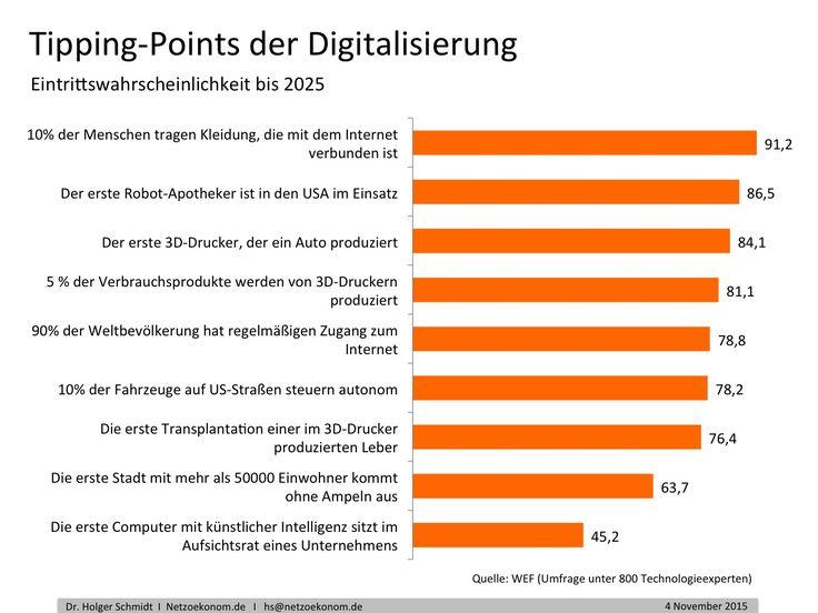 Die Tipping-Points für zentrale Digitalisierungstechnologien wie künstliche Intelligenz, 3D-Druck, Wearable Computing und das Internet der Dinge werden zwischen 2020 und 2027 erwartet.