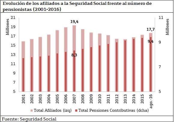 Evolución del numero afiliados Seguridad Social - #economía #paro #pensiones #gráfico