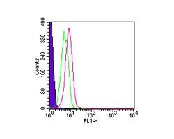 TLR1 AF488 Conjugate IMG-5012AF488 Intracellular flow cytometric analysis in human PBMCs.