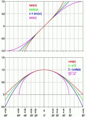 Small-angle approximation - Wikipedia, the free encyclopedia