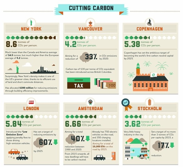 An Infographic Breakdown Of The World's Greenest Cities | Co.Exist: World changing ideas and innovation