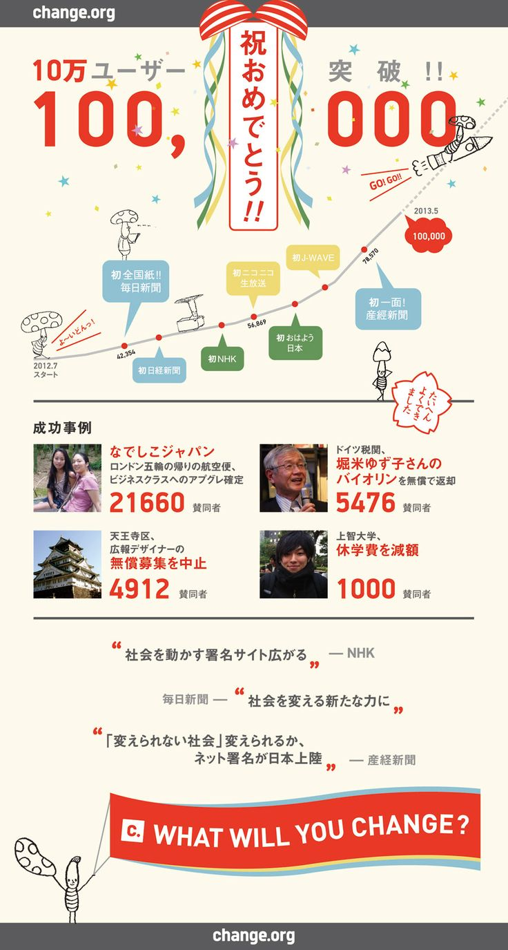 Change.org日本版、10万人のユーザーを突破! | Change.org