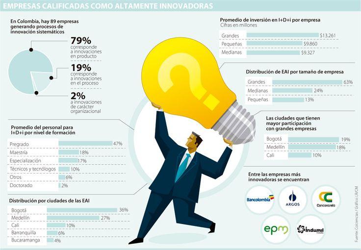 Bancolombia, Indumil y Conconcreto, entre las 89 Empresas Altamente Innovadoras