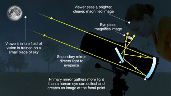 Adding a mirror makes the range unlimited. Another benefit of using mirrors instead of lenses is that big mirrors are easier and cheaper to make than big lenses. Reflecting telescopes can be much ...