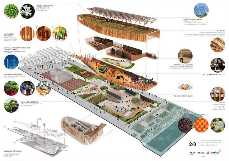 PAVILHÃO DO BRASIL NA EXPO MILÃO 2015 Concurso Público Nacional de Arquitetura e Expografia figueroa.arq