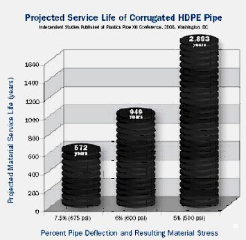 The life graph of Corrugated HDPE Pipes