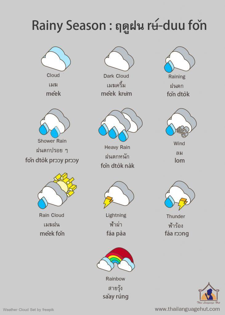 """ช่วงนี้ฝนตกทุกวัน อย่าลืมเอาร่มไปด้วยนะคะ  chûang nĭi fŏn dtòk túk wan yàa lᵿᵿm ao rôm bpai dûay naká  It's raining everyday. Let's learn Thai vocabulary and phrases about """"rain"""" here >> http://www.thailanguagehut.com/rainy-season-in-thailand/  Don't forget to bring an umbrella with you! Have a good weekend ka :-)"""