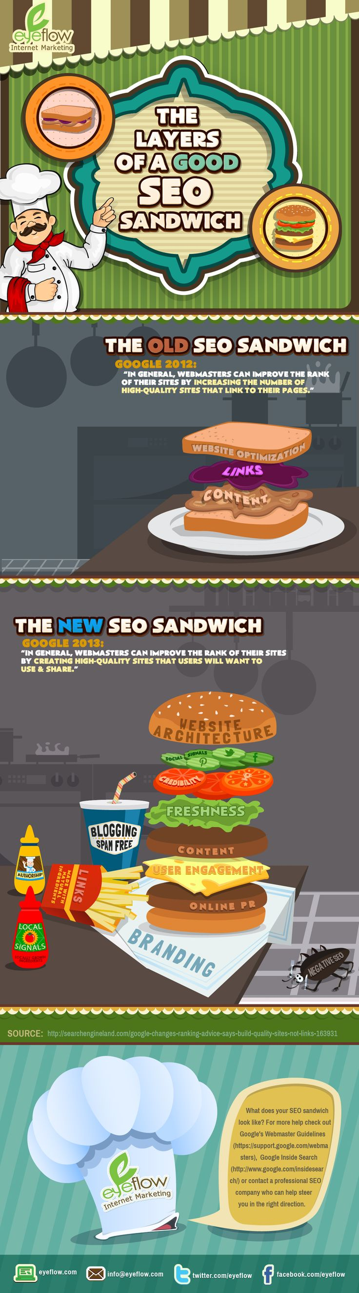 The layers of a good SEO sandwich #infographic