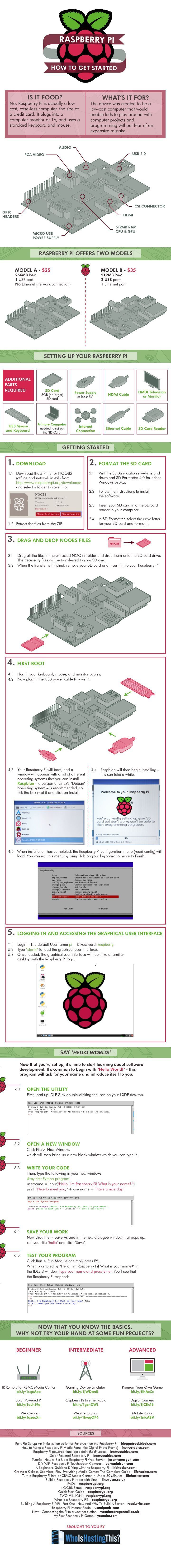 Many of us have heard of the Raspberry Pi in the past. It may sound like a food but is anything but. It is a great tool for folks who want to try exciting electronics projects. This infographic from WhoIsHostingThis shows you how to get started with it: