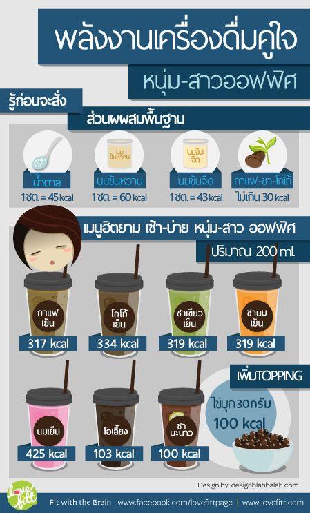 พลังงานในชา กาแฟ โกโก้ และนมเย็น