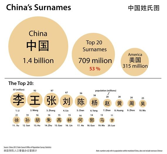 How Maps Unlock the Mysteries of Chinese Names - Andrew Stokols - The Atlantic #chinese #surname #culture