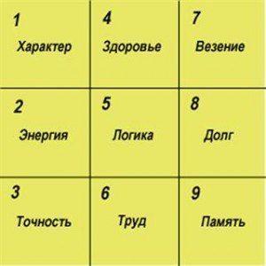 """Квадрат Пифагора"" - узнай характер по дате рождения"