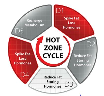 When to take fat loss supplements image 1
